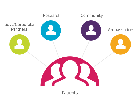 Patient centric research