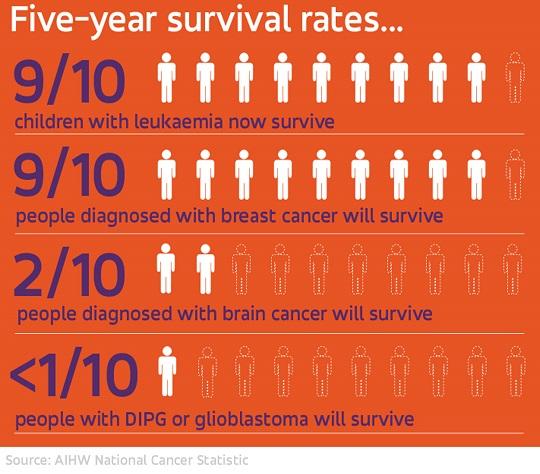 Brain Cancer Statistics | Cure Brain Cancer Foundation