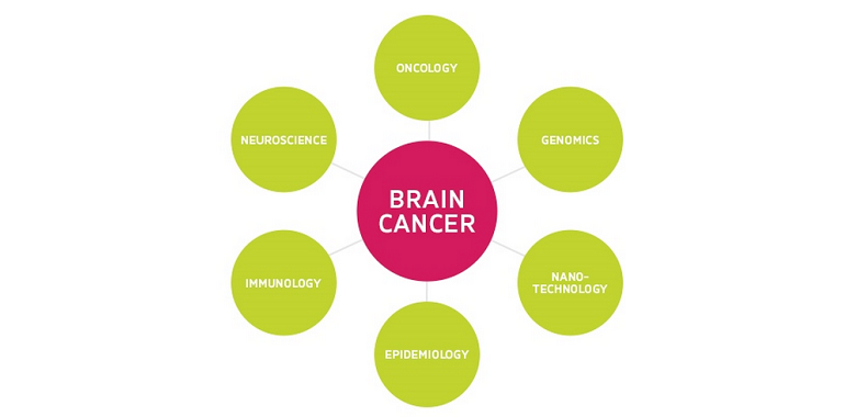 Cure Brain Cancer funds $2.2 million research projects
